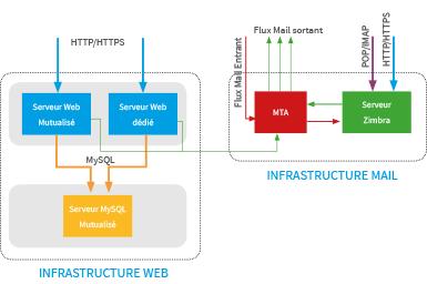Infrastructure serveur